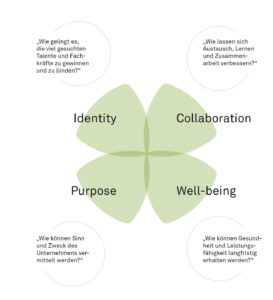 Human Centered Workplace